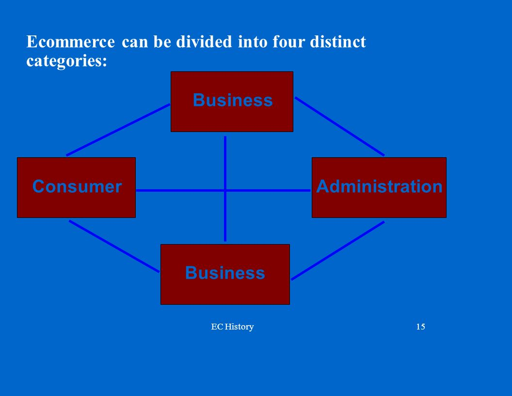 Ecommerce can be divided into four distinct categories: