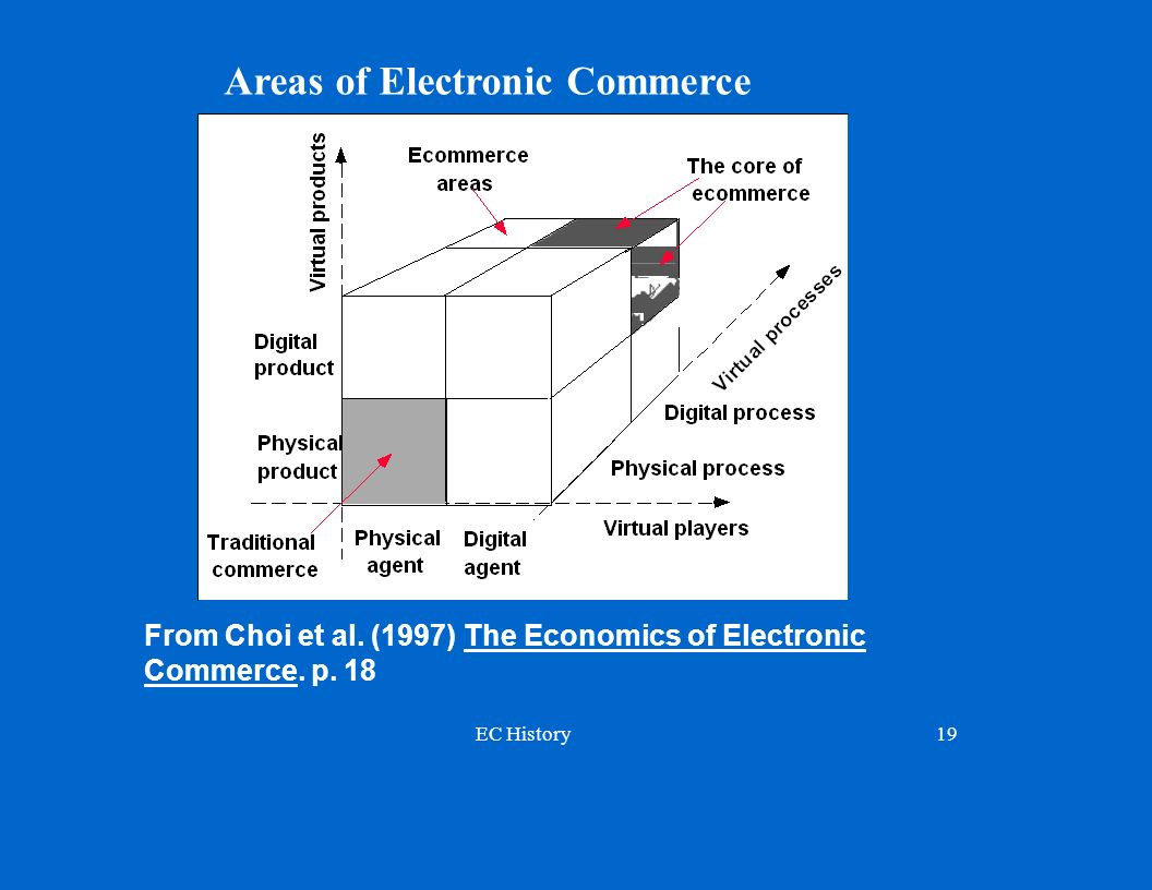 Areas of Electronic Commerce