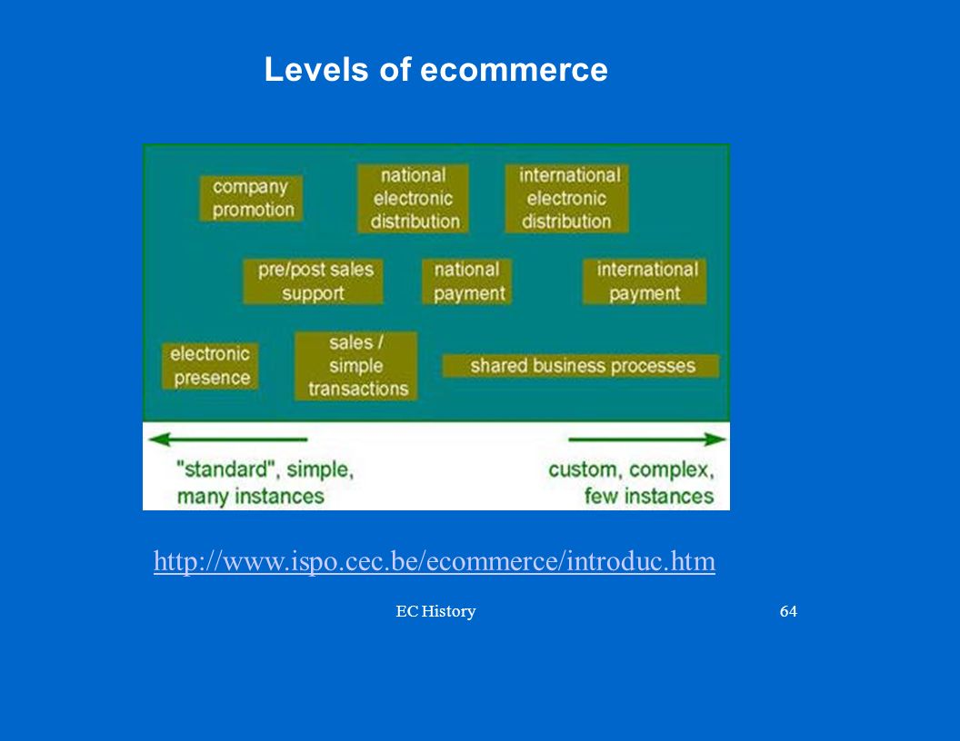 Levels of ecommerce http://www.ispo.cec.be/ecommerce/introduc.htm