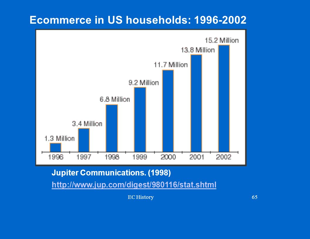 Ecommerce in US households: 1996-2002