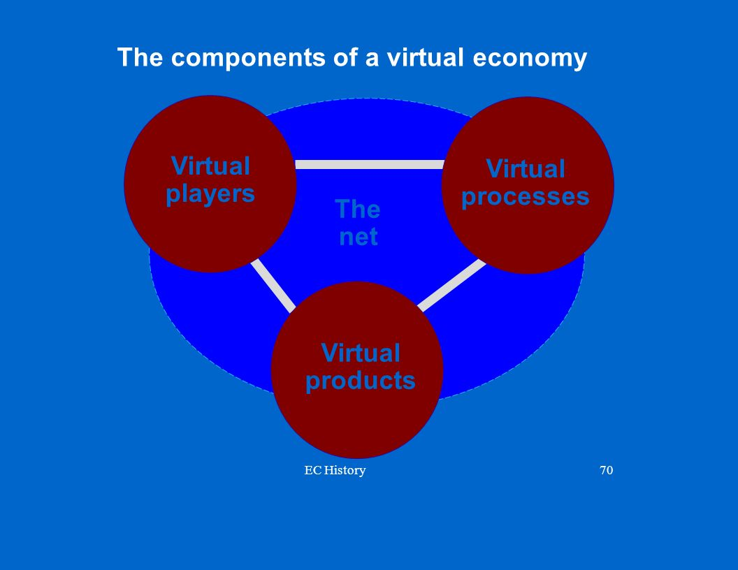 The components of a virtual economy