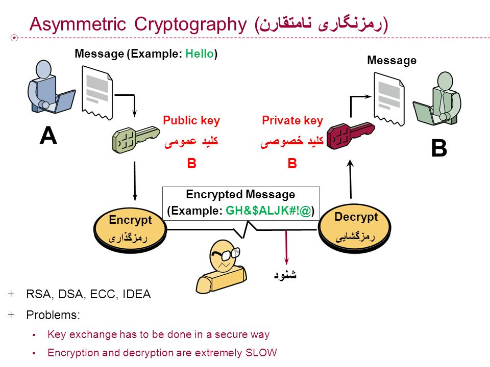 Asymmetric Cryptography (رمزنگاری نامتقارن)