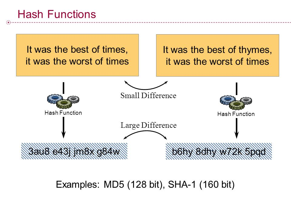 Hash Functions It was the best of times, it was the worst of times