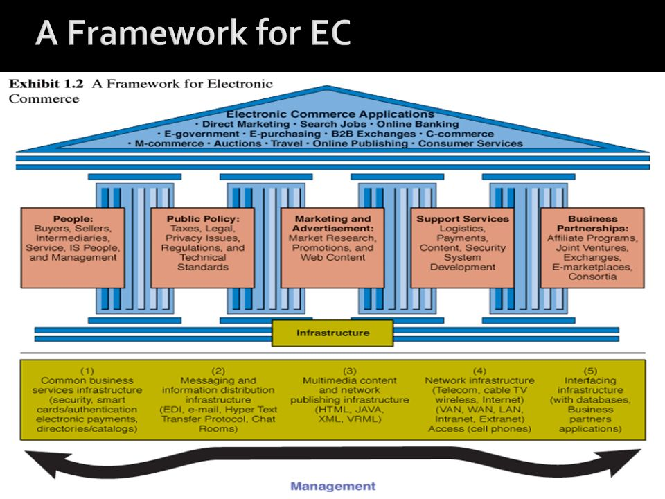 A Framework for EC