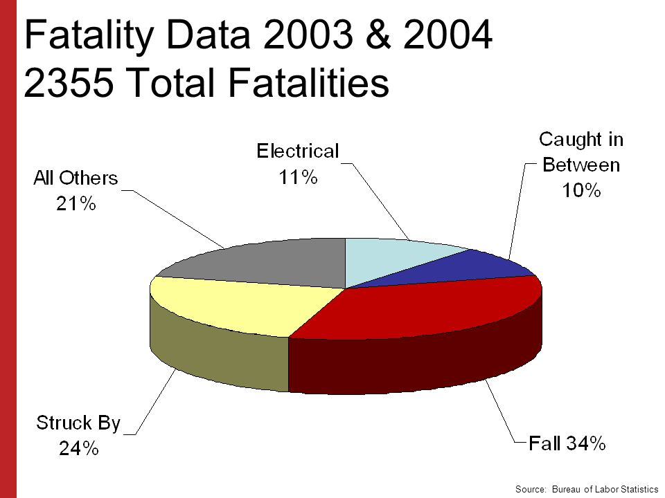 Fatality Data 2003 & Total Fatalities