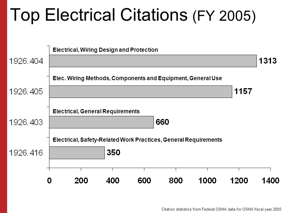 Top Electrical Citations (FY 2005)