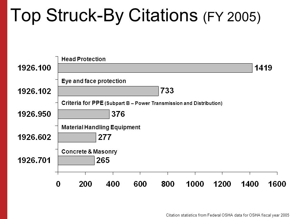 Top Struck-By Citations (FY 2005)
