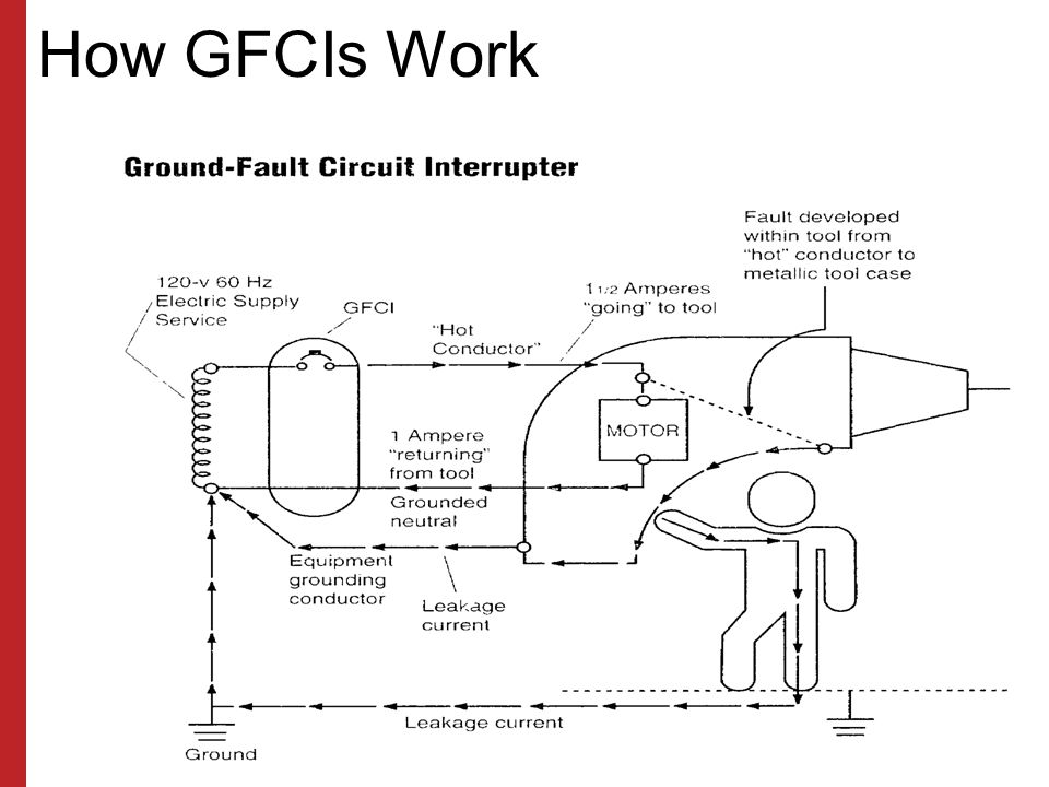 How GFCIs Work Susan Harwood Training Grant Program (2006) Focus Four Hazards in the Construction Industry.