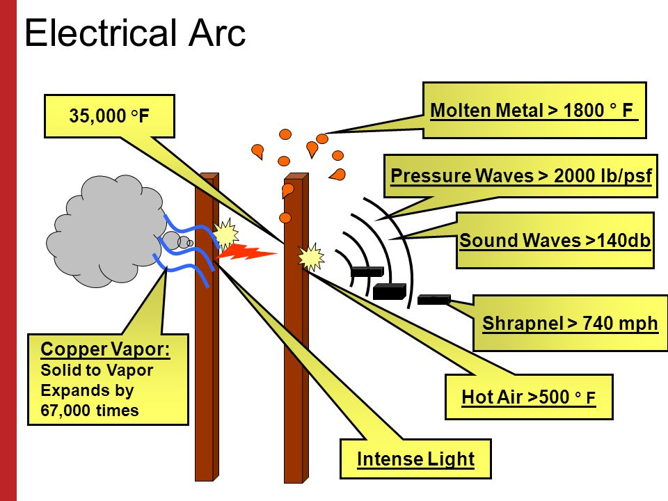 Pressure Waves > 2000 lb/psf