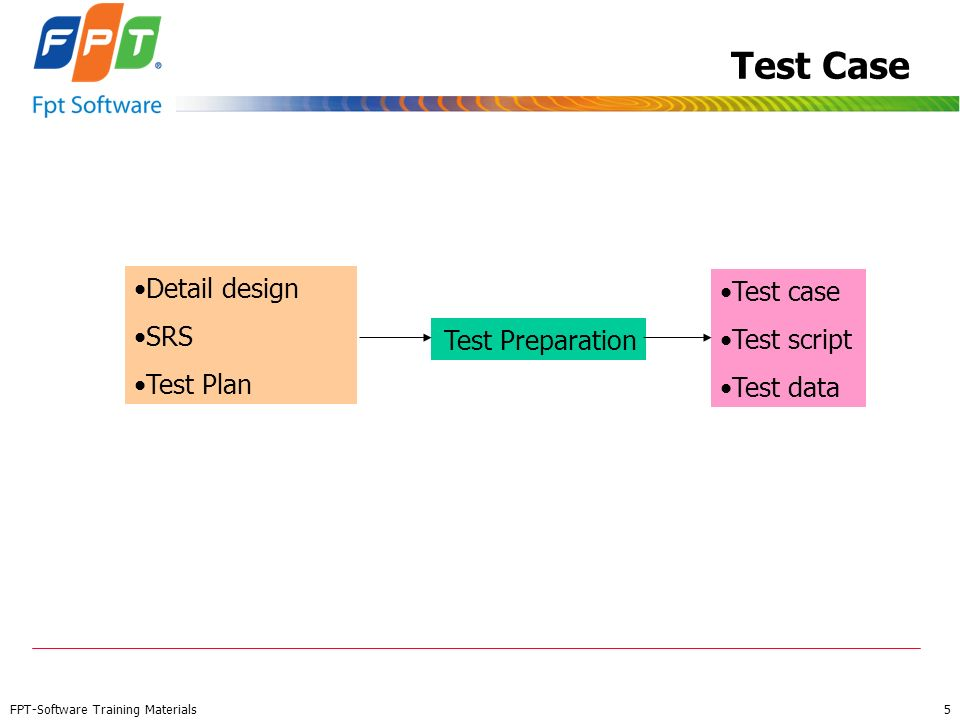 Test Case Detail design Test case SRS Test script Test Plan Test data