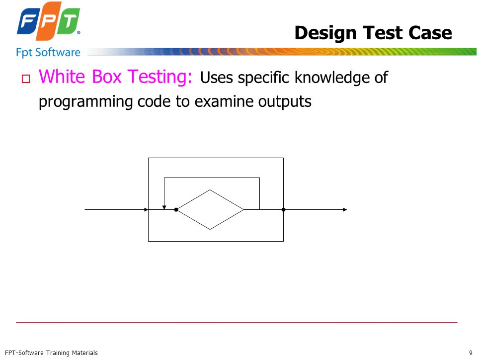 Design Test Case White Box Testing: Uses specific knowledge of programming code to examine outputs.