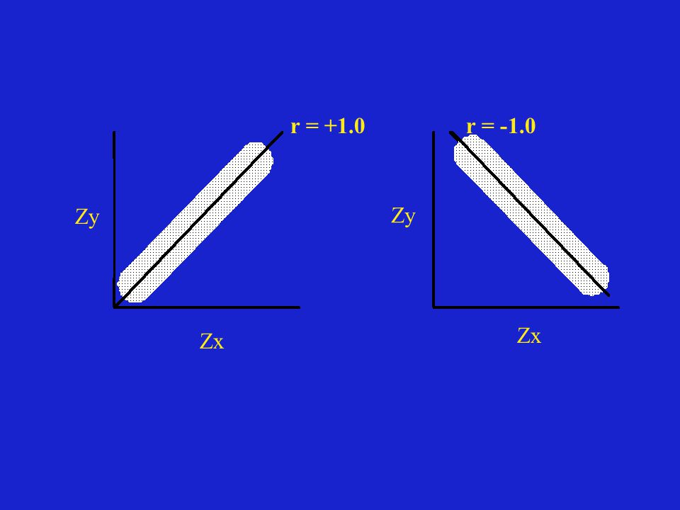 r = +1.0 r = -1.0 Zy Zy Zx Zx