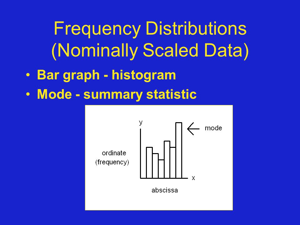 Frequency Distributions (Nominally Scaled Data)