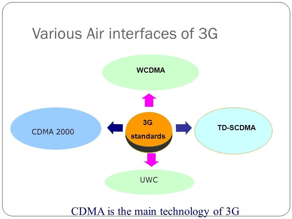 Various Air interfaces of 3G