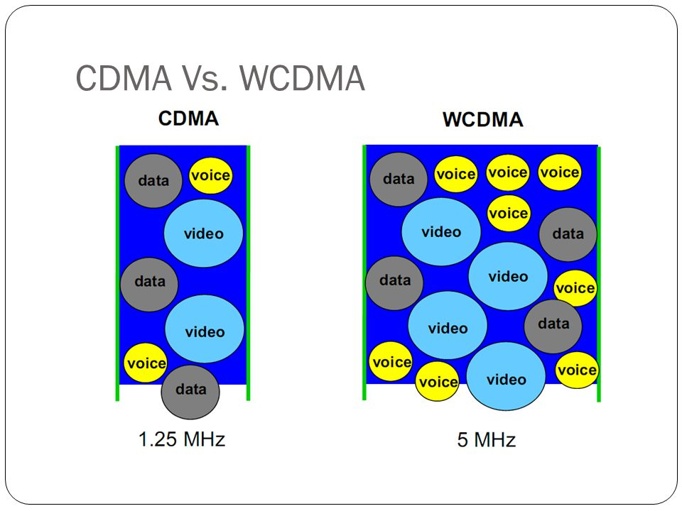 CDMA Vs. WCDMA