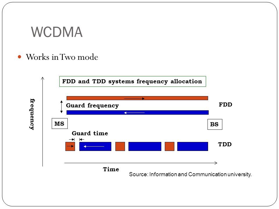 WCDMA Works in Two mode FDD and TDD systems frequency allocation
