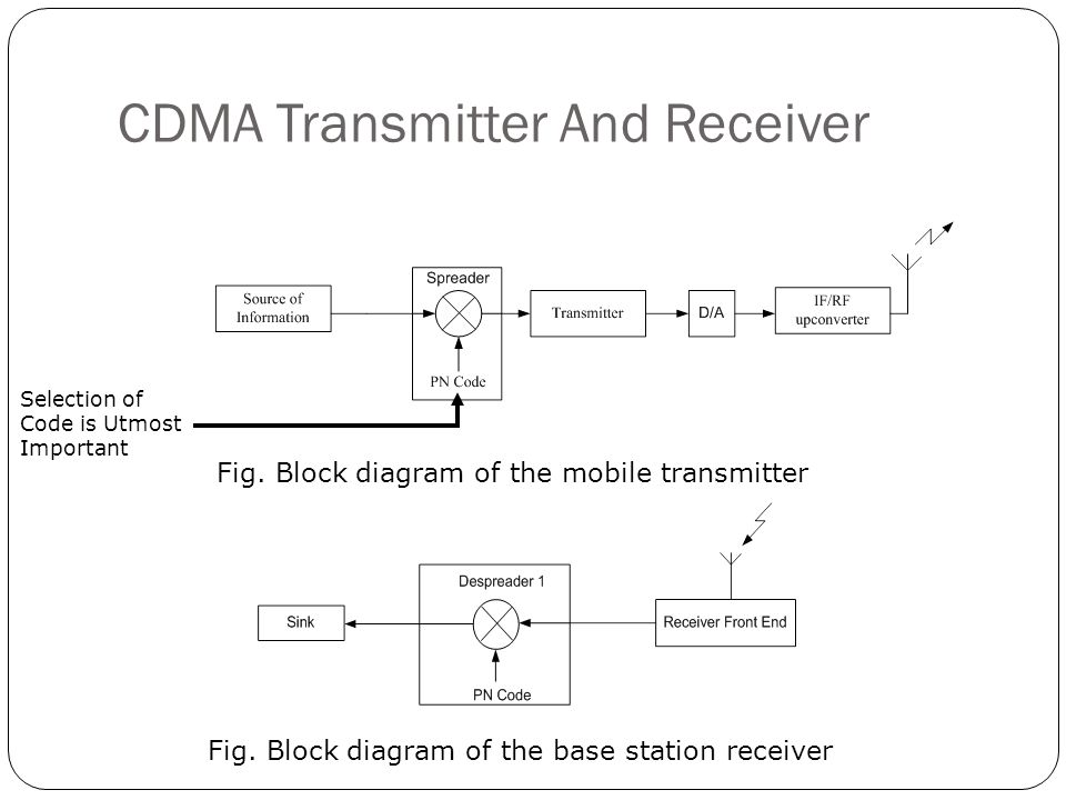 CDMA Transmitter And Receiver