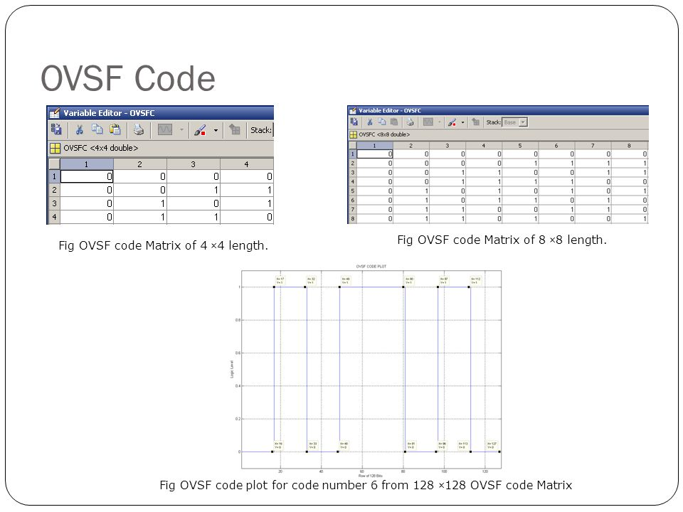 OVSF Code Fig OVSF code Matrix of 8 ×8 length.