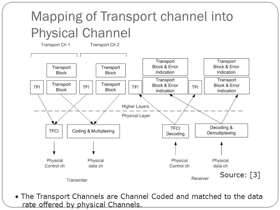 Mapping of Transport channel into Physical Channel