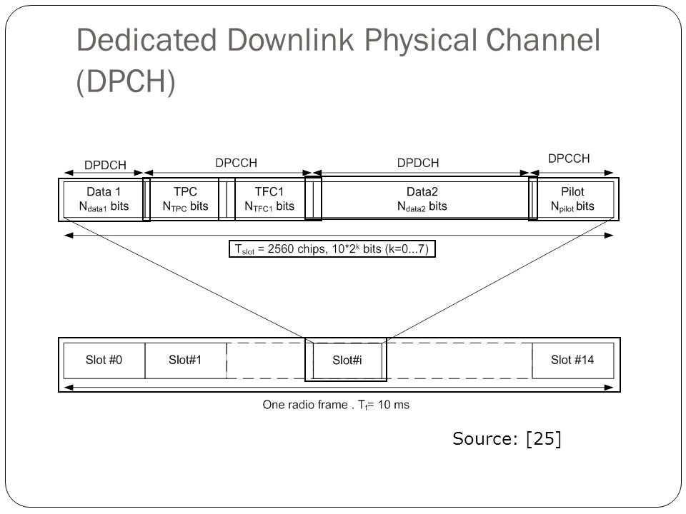 Dedicated Downlink Physical Channel (DPCH)