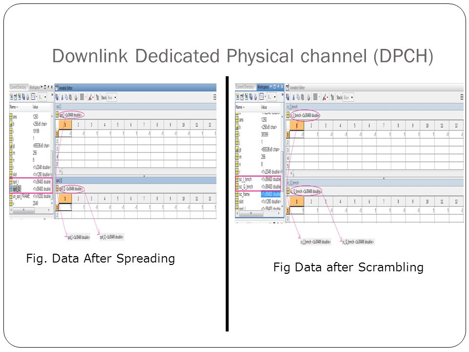 Downlink Dedicated Physical channel (DPCH)