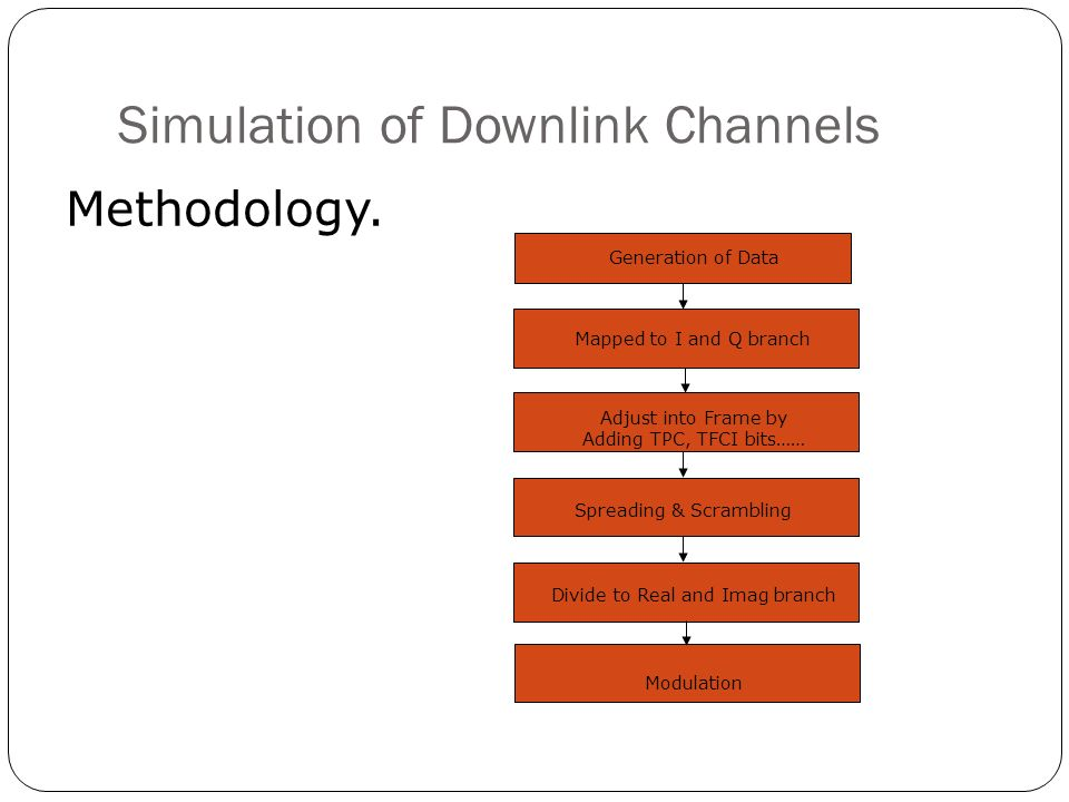 Simulation of Downlink Channels