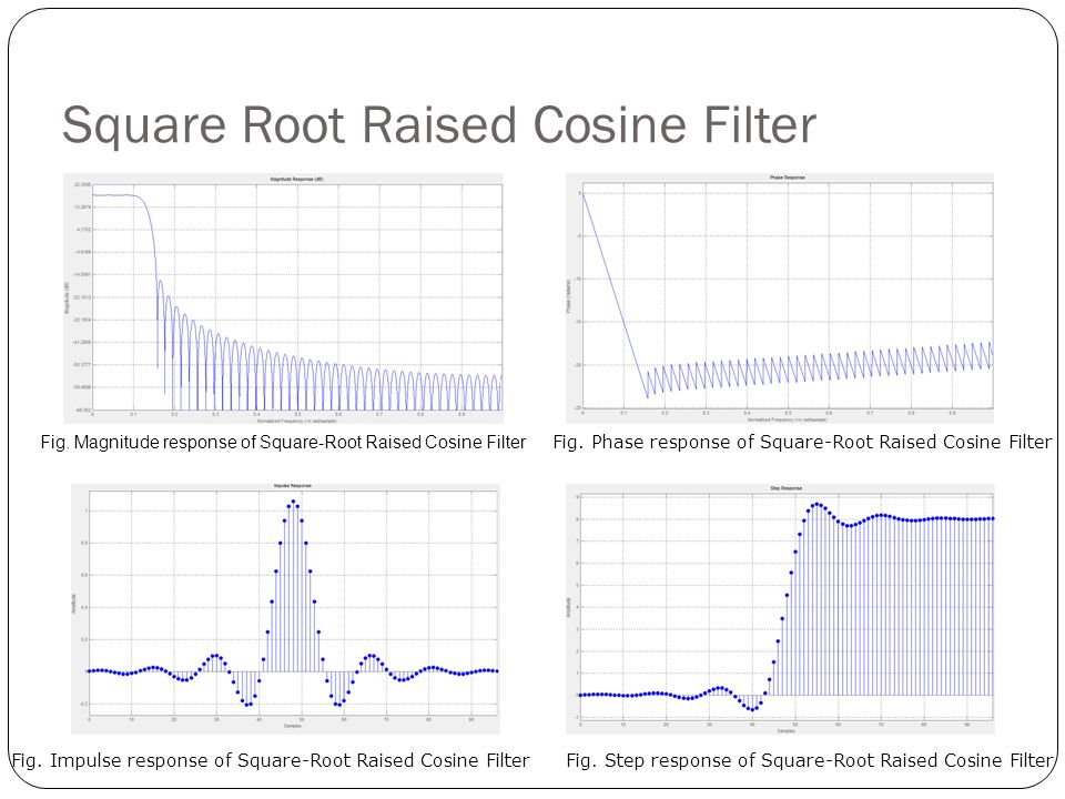 Square Root Raised Cosine Filter