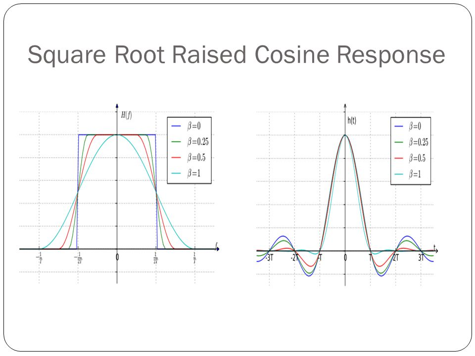 Square Root Raised Cosine Response