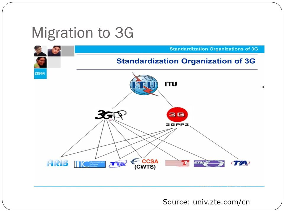 Migration to 3G Source: univ.zte.com/cn