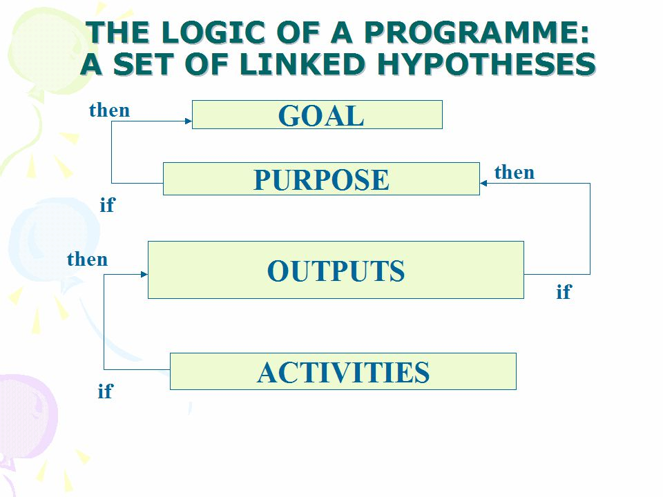 THE LOGIC OF A PROGRAMME: A SET OF LINKED HYPOTHESES