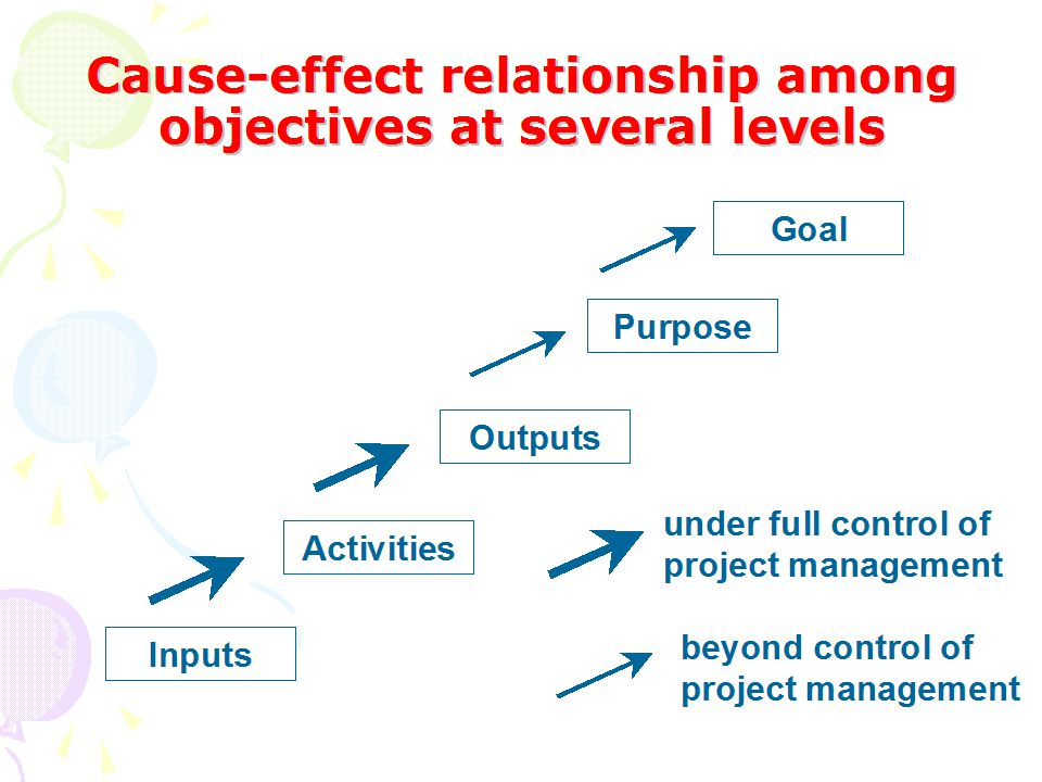 Cause-effect relationship among objectives at several levels