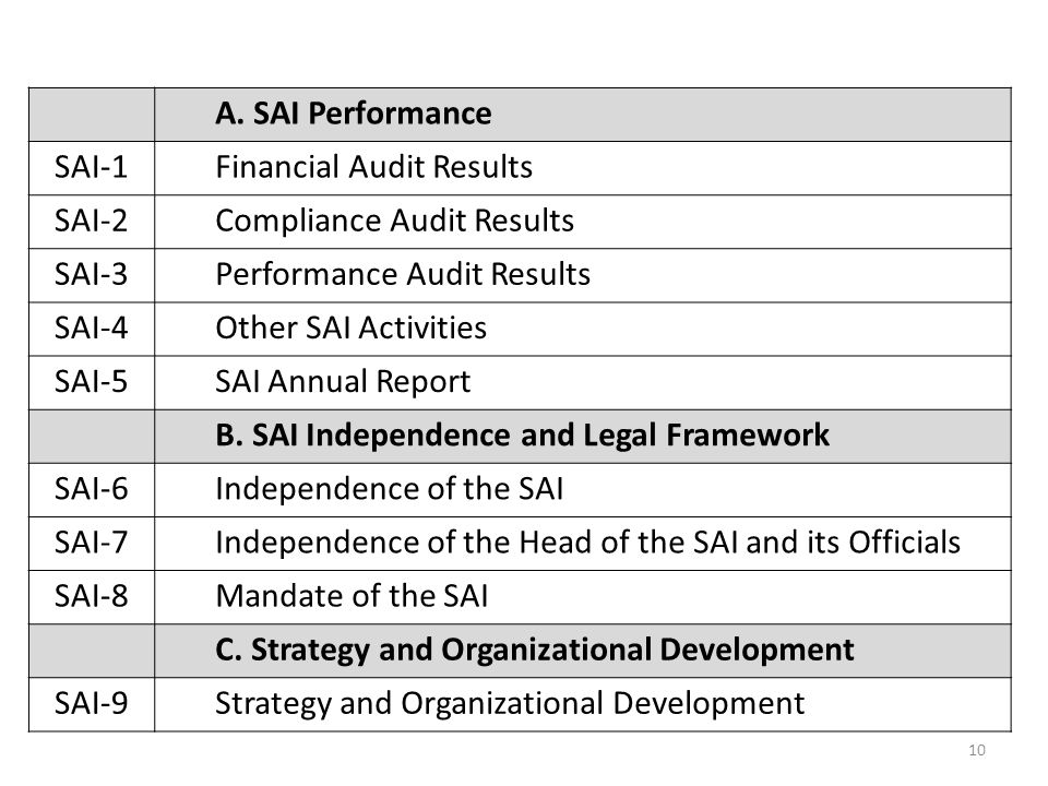 A. SAI Performance SAI-1. Financial Audit Results. SAI-2. Compliance Audit Results. SAI-3. Performance Audit Results.