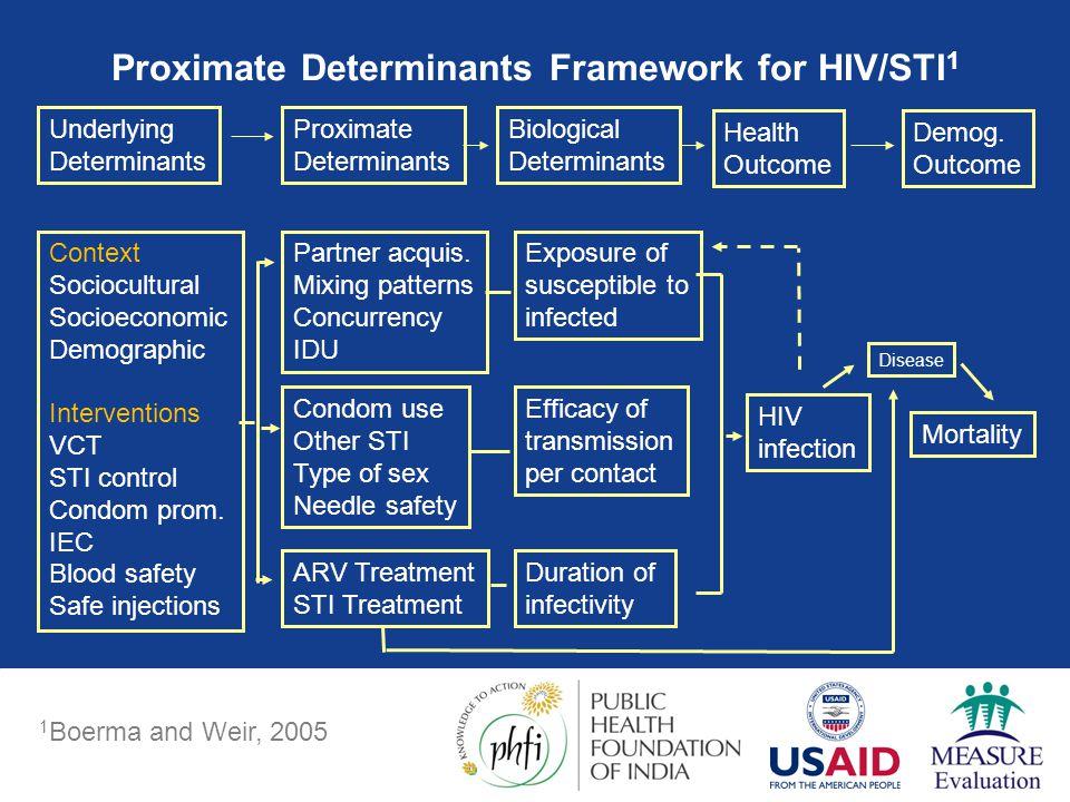 Proximate Determinants Framework for HIV/STI1