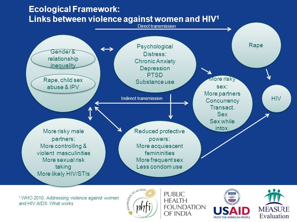 Ecological Framework: Links between violence against women and HIV1