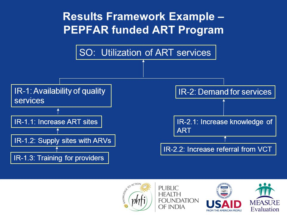 How frameworks guide program monitoring and evaluation ...
