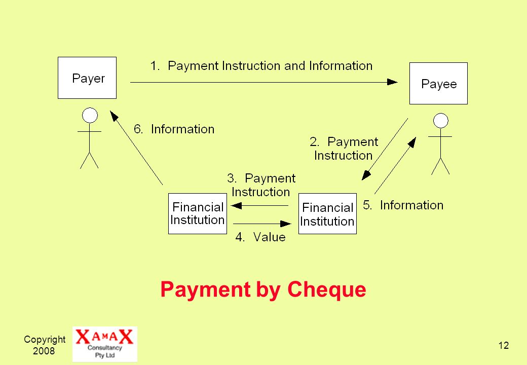 Payment by Cheque