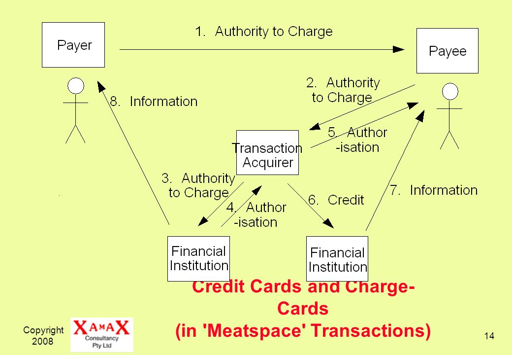 Credit Cards and Charge-Cards (in Meatspace Transactions)