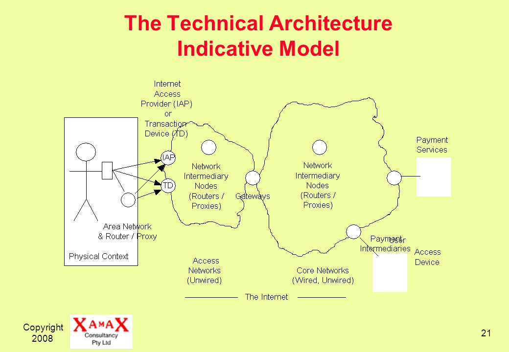 The Technical Architecture Indicative Model