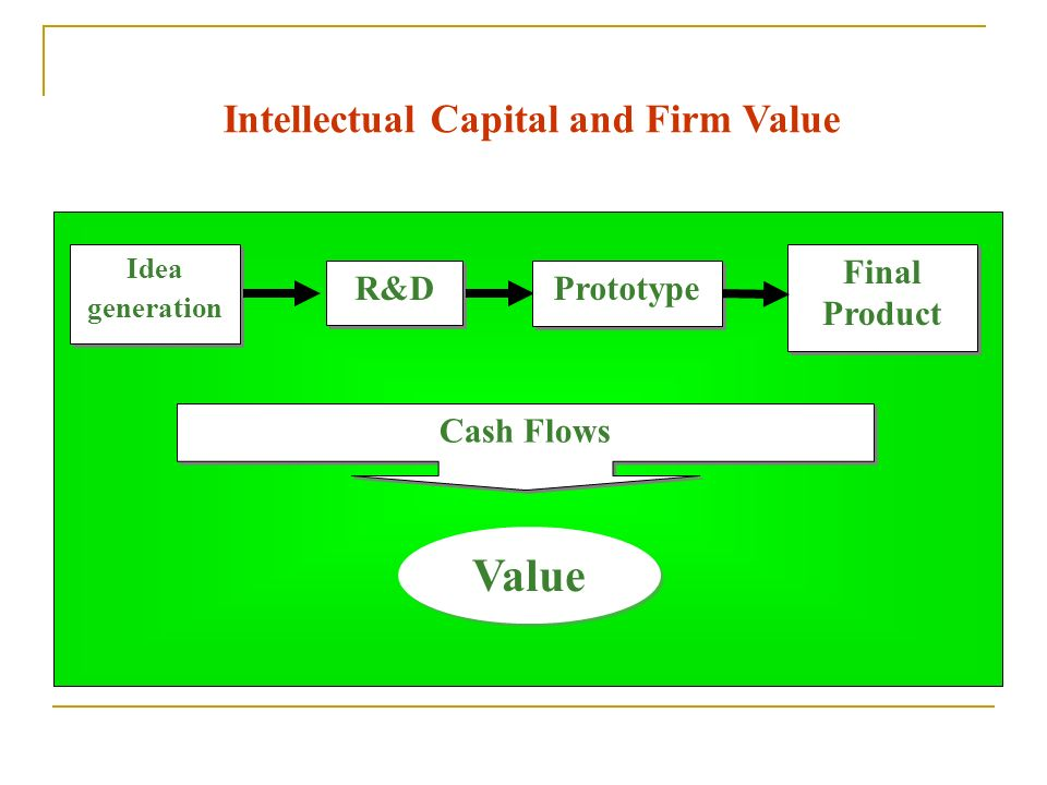 Intellectual Capital and Firm Value