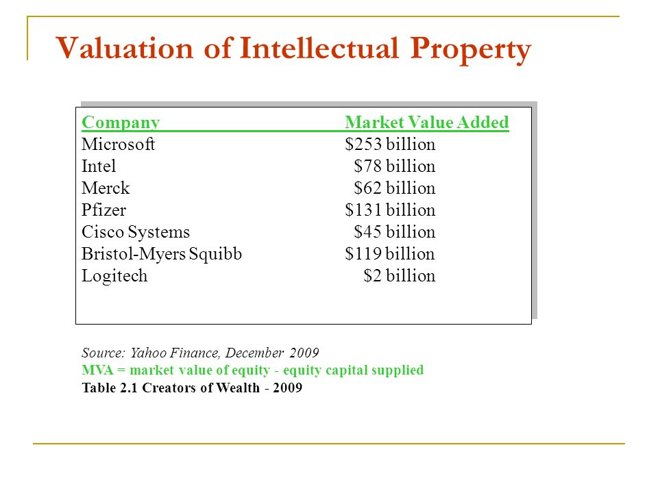 Valuation of Intellectual Property