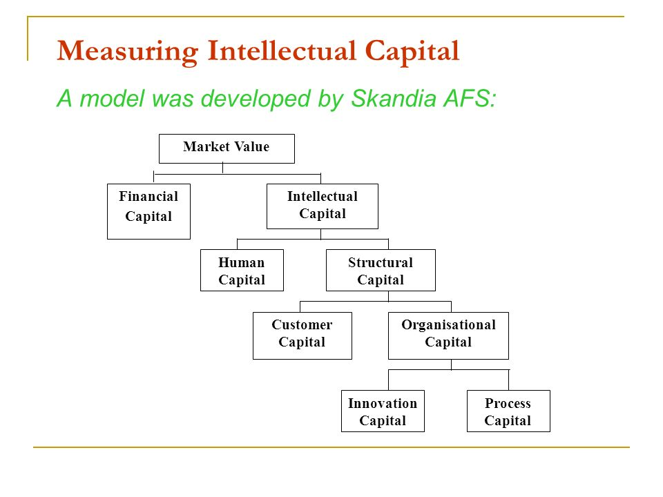Measuring Intellectual Capital