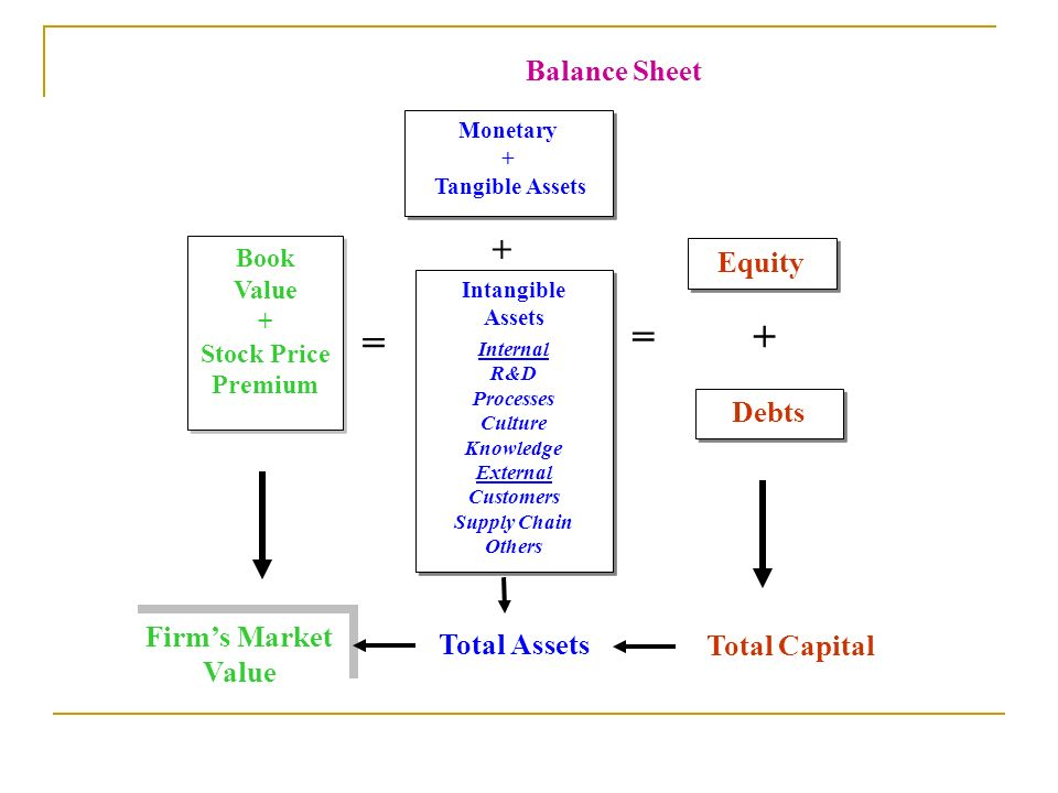 = Balance Sheet Equity Debts Firm's Market Value Total Assets