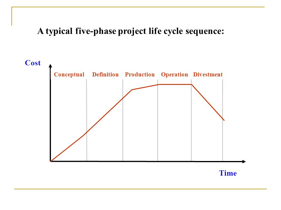 A typical five-phase project life cycle sequence:
