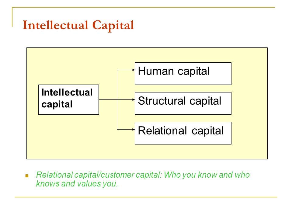 Intellectual Capital Human capital Structural capital
