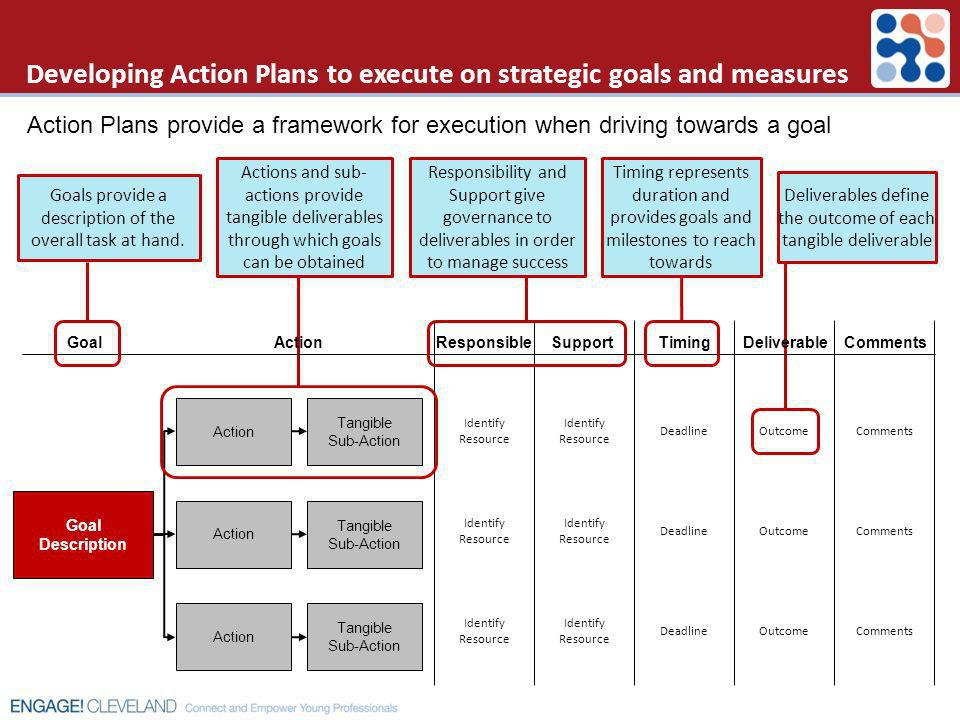 Developing Action Plans to execute on strategic goals and measures