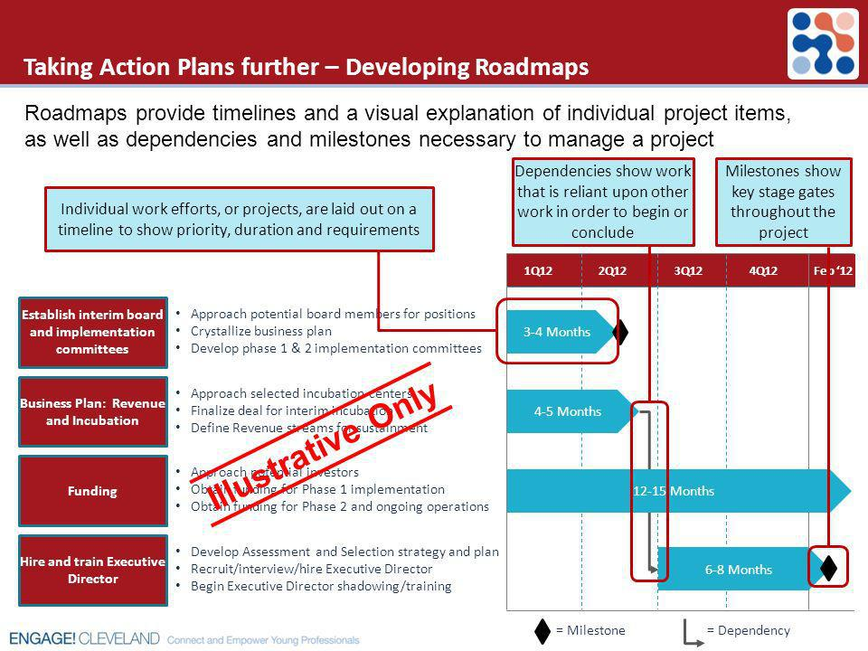 Taking Action Plans further – Developing Roadmaps