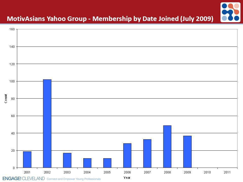 MotivAsians Yahoo Group - Membership by Date Joined (July 2009)