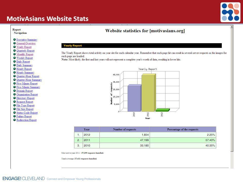MotivAsians Website Stats