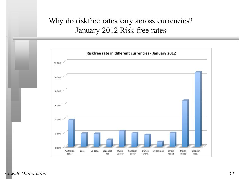 Why do riskfree rates vary across currencies
