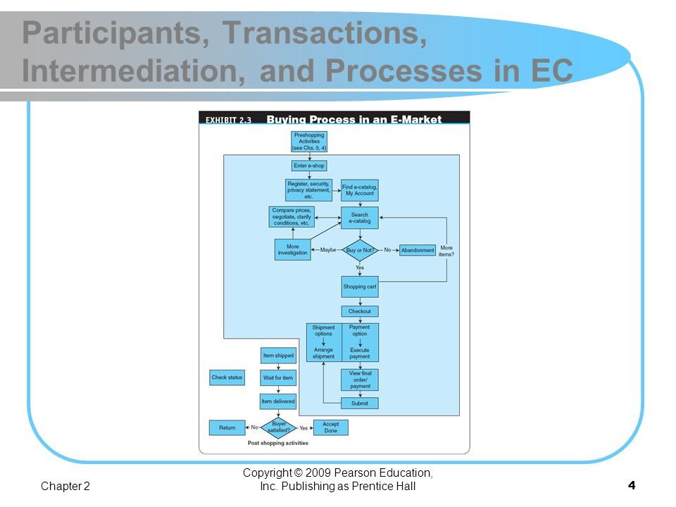 Participants, Transactions, Intermediation, and Processes in EC